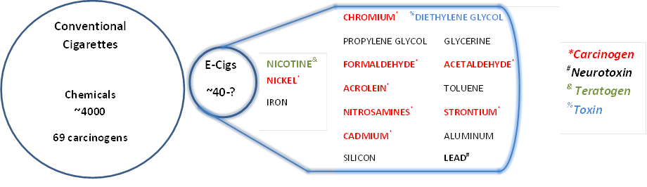 Comparison of chemical components of conventional smoking cigarettes and ECs