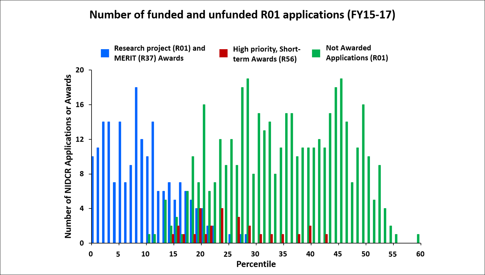 Number of funded and unfunded R01 applications (FY15-17)