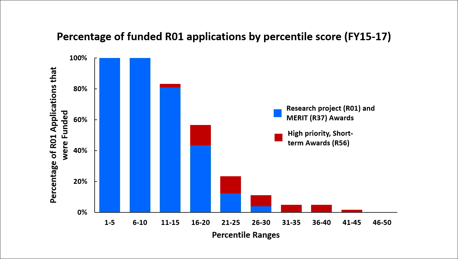 Percentage of funded R01 applications by percentile score (FY15-17)