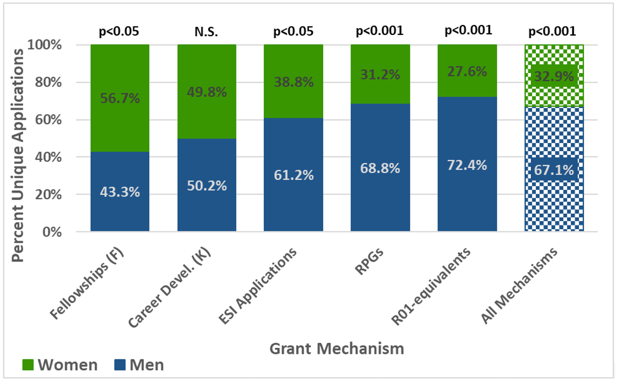 Grant Mechanism: Percentage of total applications from men and women NIDCR during fiscal years 2013-2017
