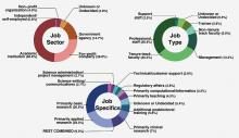 Job Graph separated by employment trends in biomedical science by sector, type, and job specifics